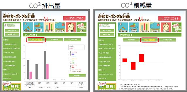 「CO2排出量」が、グラフで見えるようになりました!